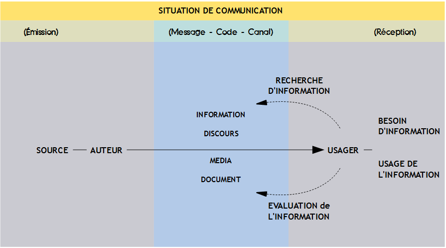 Notions essentielles Info-doc Schema de la communication3